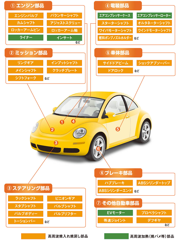 高周波誘導加熱が使われている自動車部品