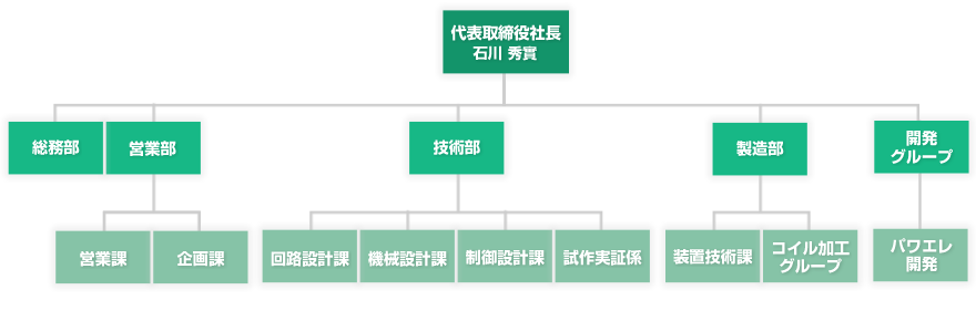 日本サーモニクス組織図